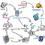 Social Media Flow Chart [Image Credit: ? morganimation - Fotolia.com]