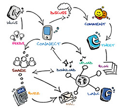 Social Media Flow Chart [Image Credit: - morganimation - Fotolia.com]